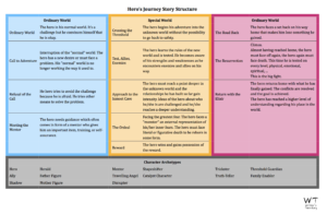 Story Structure Cheat Sheets Preview