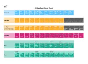 WriterDuet Cheat Sheet Preview